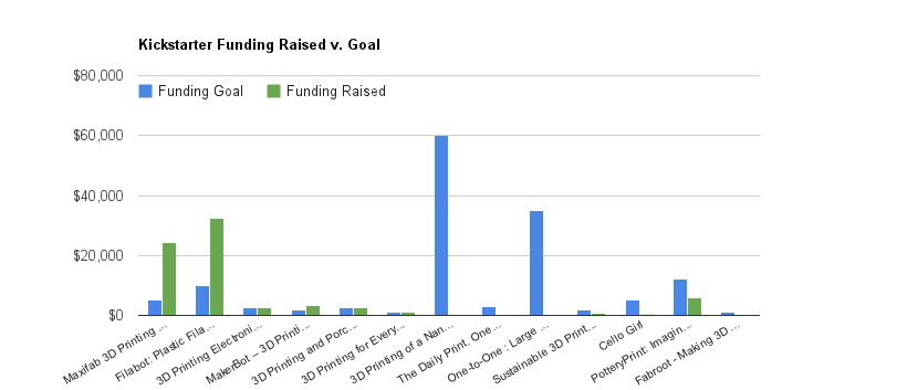 3D Printing Kickstarter Projects Funding Raised vs Goal