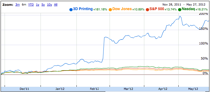 3D Printing Public Stocks