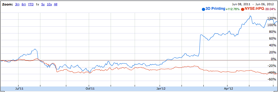 HPQ vs 3D Printing Stocks