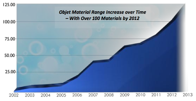 Objet Materials Innovation Chart