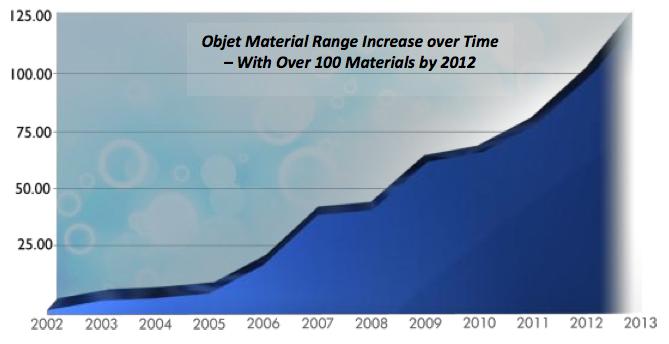 Objet Materials Innovation Chart