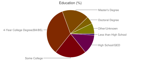 Chart 3D Printing Education Level