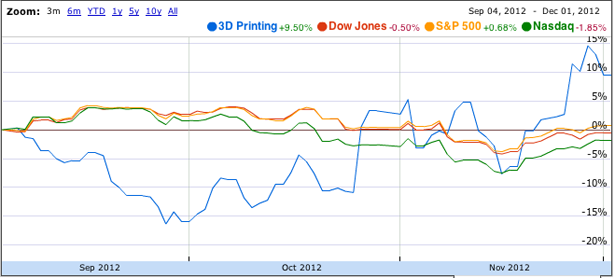 3D Printing Stocks vs Index