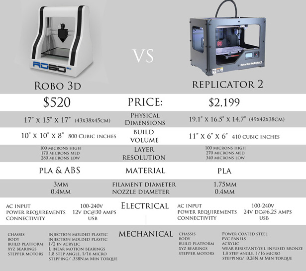 Robo 3D Printer vs MakerBot