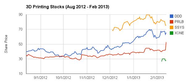 3D Printing Stocks after Obama