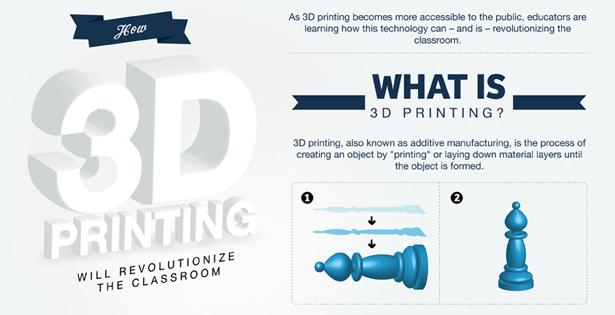 3D Printing Classroom Infographic Preview