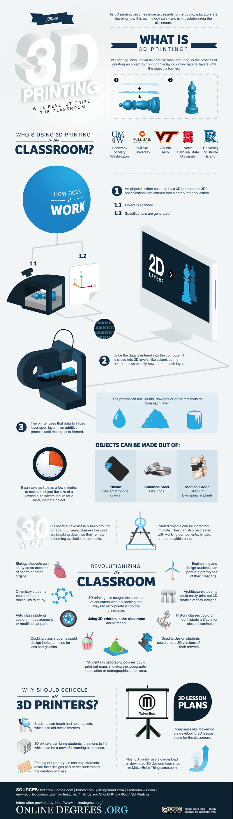 3D Printing Classroom Infographic