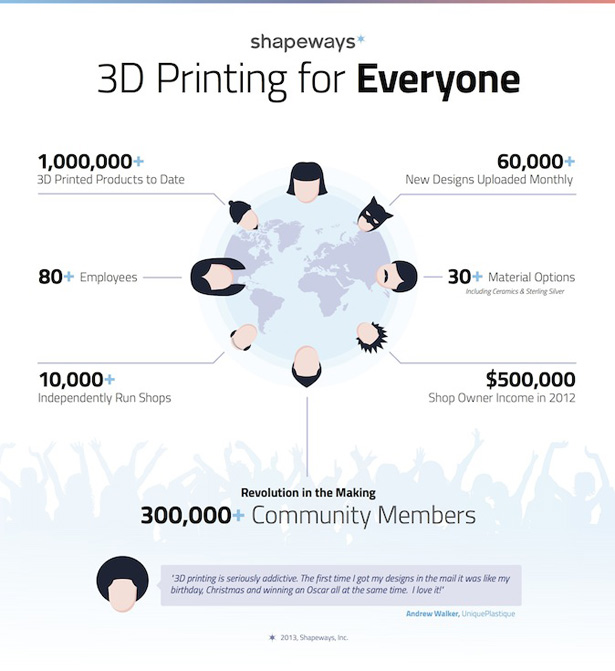 Shapeways Funding Andreessen Horowitz 3D Printing
