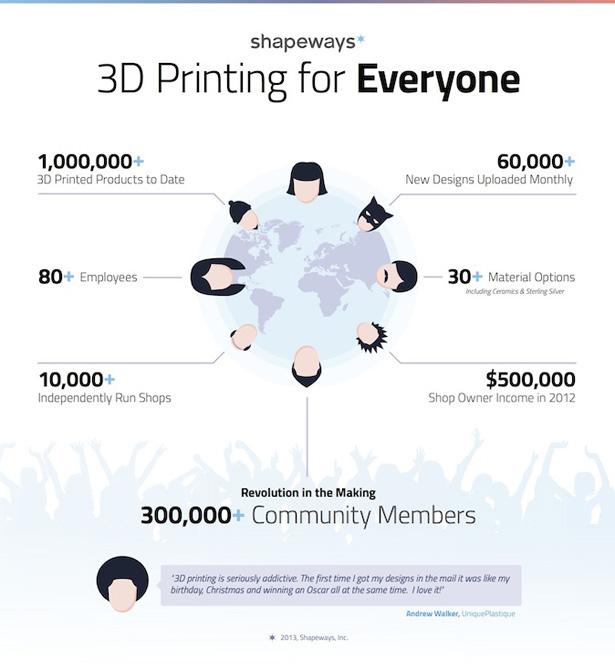 Shapeways Funding Andreessen Horowitz 3D Printing