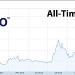 Organovo Stock Chart