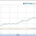 3D Printing Stocks 2013